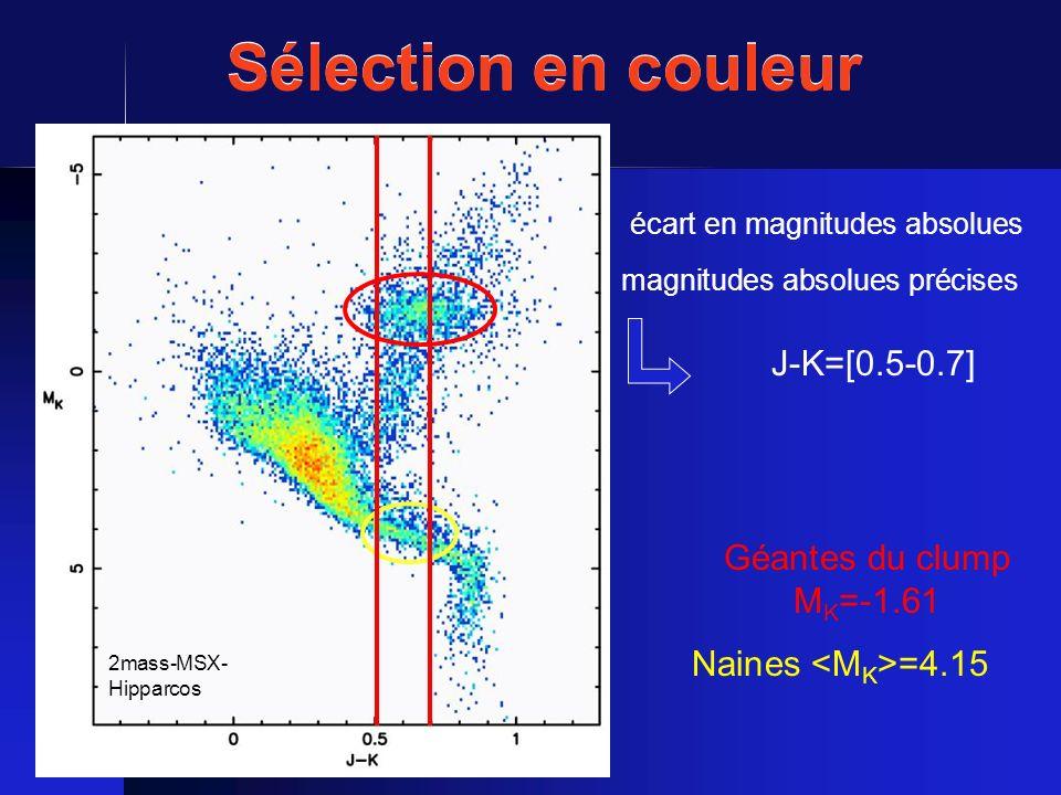Sélection en couleur J-K=[0.5-0.7] Géantes du clump MK=-1.61